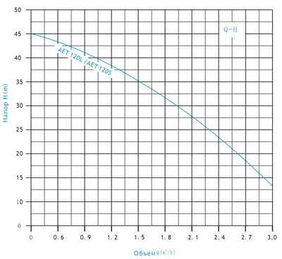 Схема-график подбора насоса
