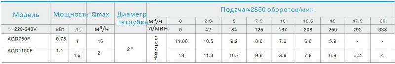 Таблица моделей серии AQD