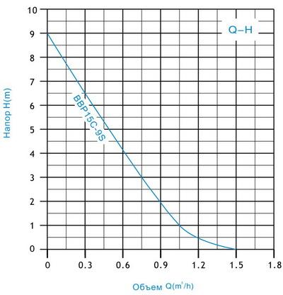 Схема-график подбора насоса серии BBP