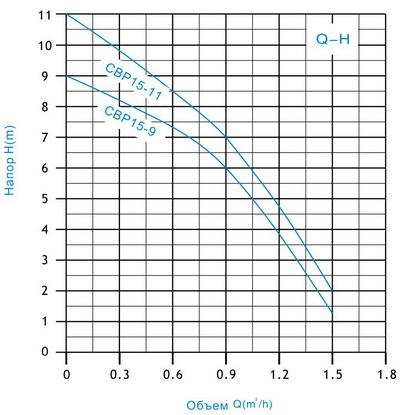 Схема-график подбора насоса серии CBP