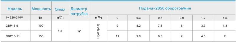 Таблица характеристик насосов CBP ZEGOR