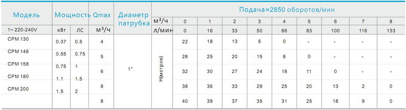Таблица моделей серии CRM