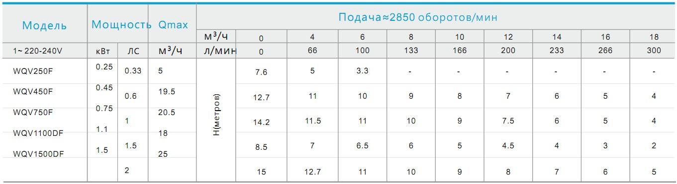 Таблица моделей серии SDM
