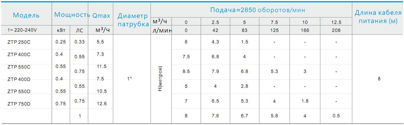 Таблица моделей серии ZTP