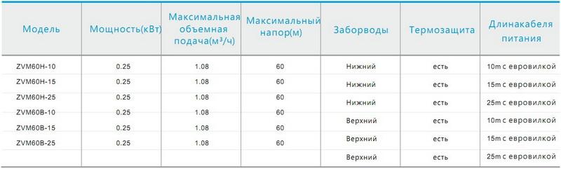 Таблица моделей серии ZVM